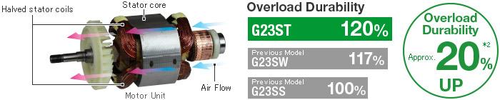bobina-y-motor-amoladora-hikoki-g23stwe